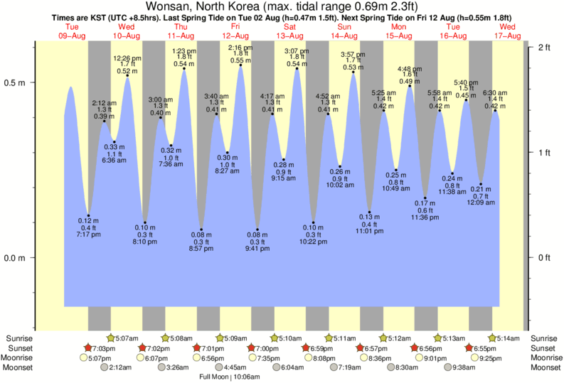 Wonsan, North Korea tide times for the next 7 days