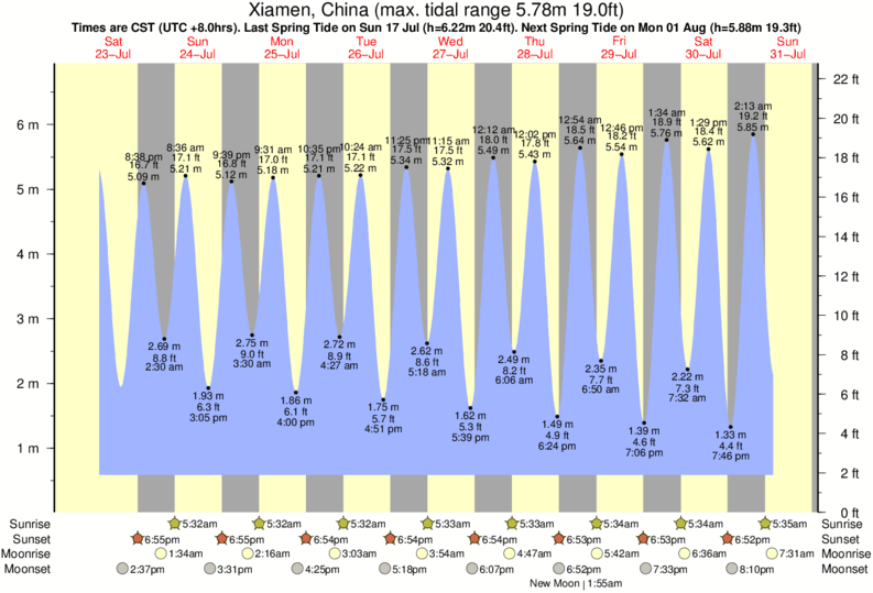 Xiamen, China tide times for the next 7 days