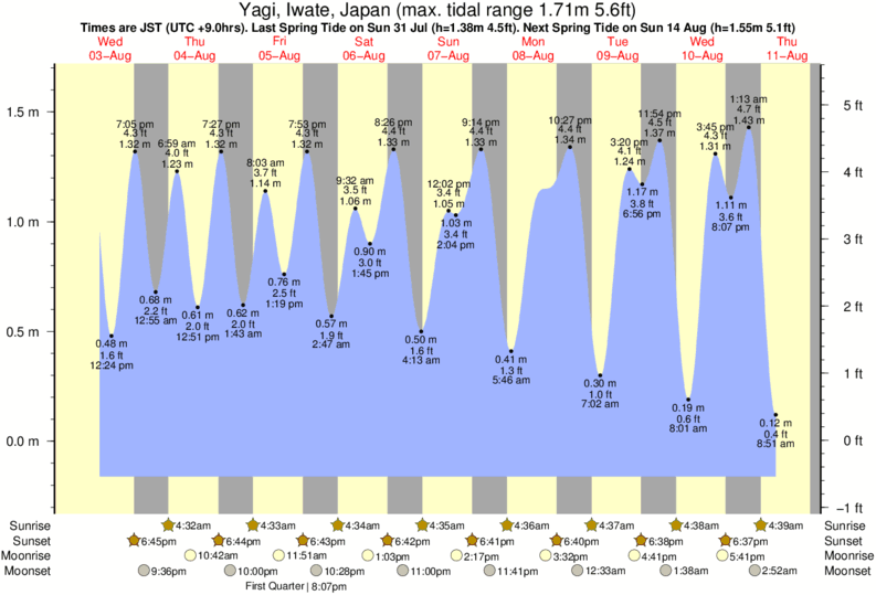 Yagi, Iwate, Japan tide times for the next 7 days