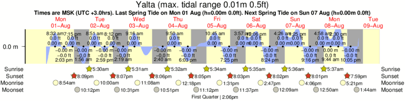 Yalta tide times for the next 7 days