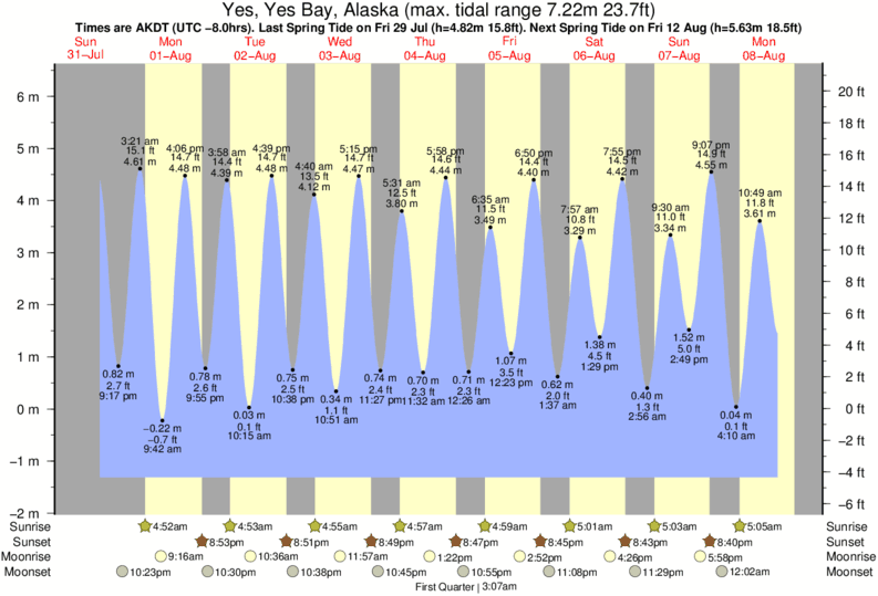 Yes, Yes Bay, Alaska tide times for the next 7 days