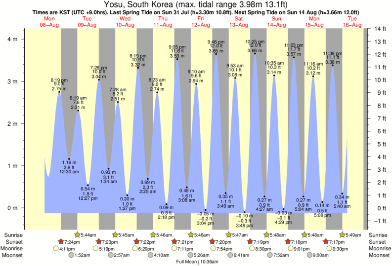 Yosu, South Korea tide times for the next 7 days