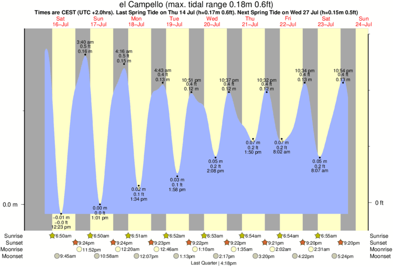 el Campello tide times for the next 7 days