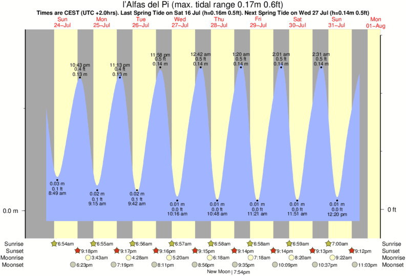 l'Alfas del Pi tide times for the next 7 days